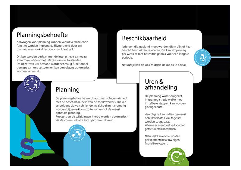 NL - Planning