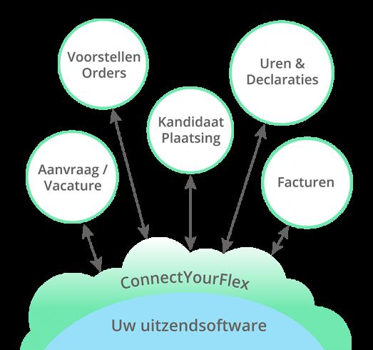 ConnectYourFlex-Berichtstromen
